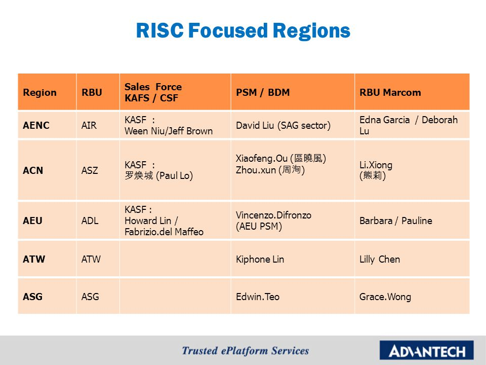 RISC Focused Regions RegionRBU Sales Force KAFS / CSF PSM / BDMRBU Marcom AENCAIR KASF : Ween Niu/Jeff Brown David Liu (SAG sector) Edna Garcia / Debo
