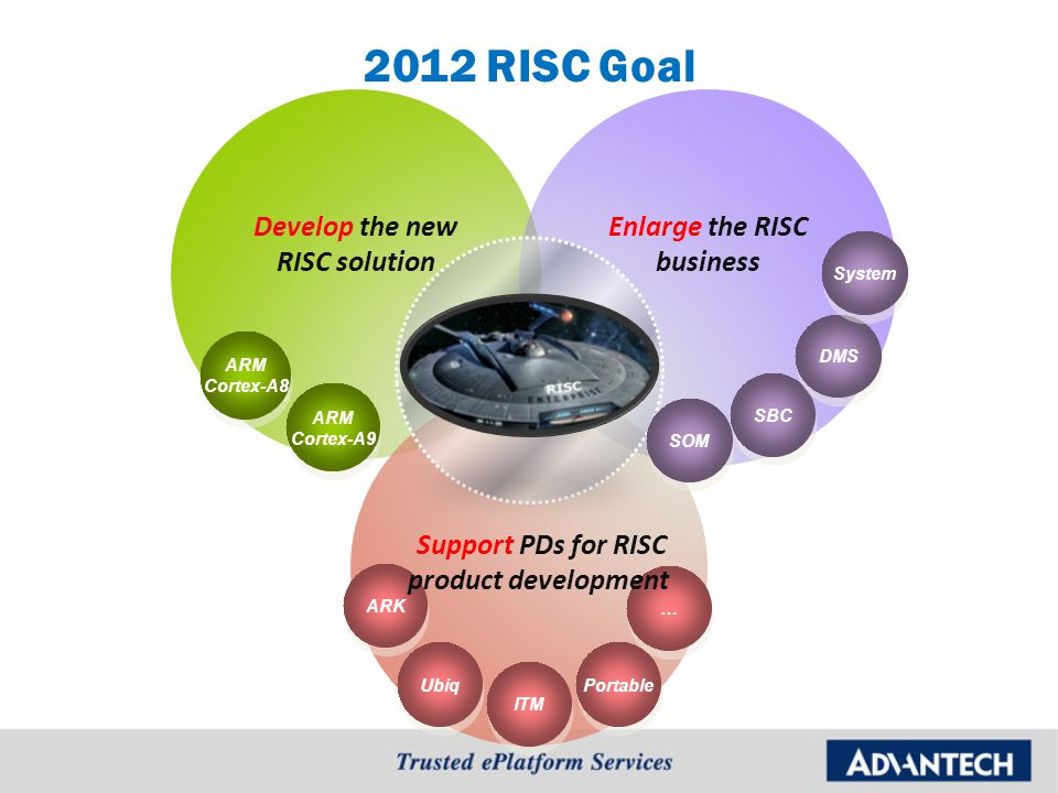 2012 RISC Goal ARK ARM Cortex-A8 ARM Cortex-A8 Develop the new RISC solution ARM Cortex-A9 ARM Cortex-A9 Enlarge the RISC business Ubiq ITM Portable … … SOM SBC DMS Support PDs for RISC product development System