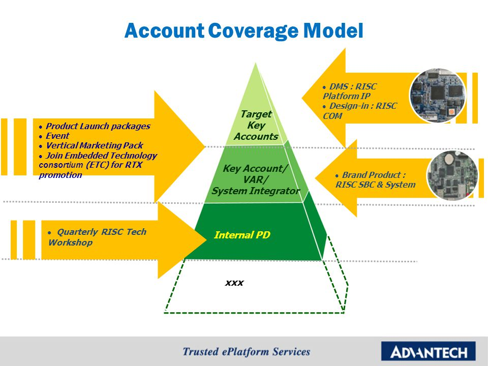 Account Coverage Model Internal PD Key Account/ VAR/ System Integrator Target Key Accounts xxx Product Launch packages Event Vertical Marketing Pack Join Embedded Technology consortium (ETC) for RTX promotion DMS : RISC Platform IP Design-in : RISC COM Brand Product : RISC SBC & System Quarterly RISC Tech Workshop