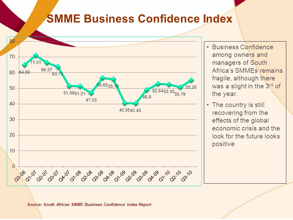 SMME Business Confidence Index Source: South African SMME Business Confidence Index Report Business Confidence among owners and managers of South Africa's SMMEs remains fragile, although there was a slight in the 3 rd of the year.