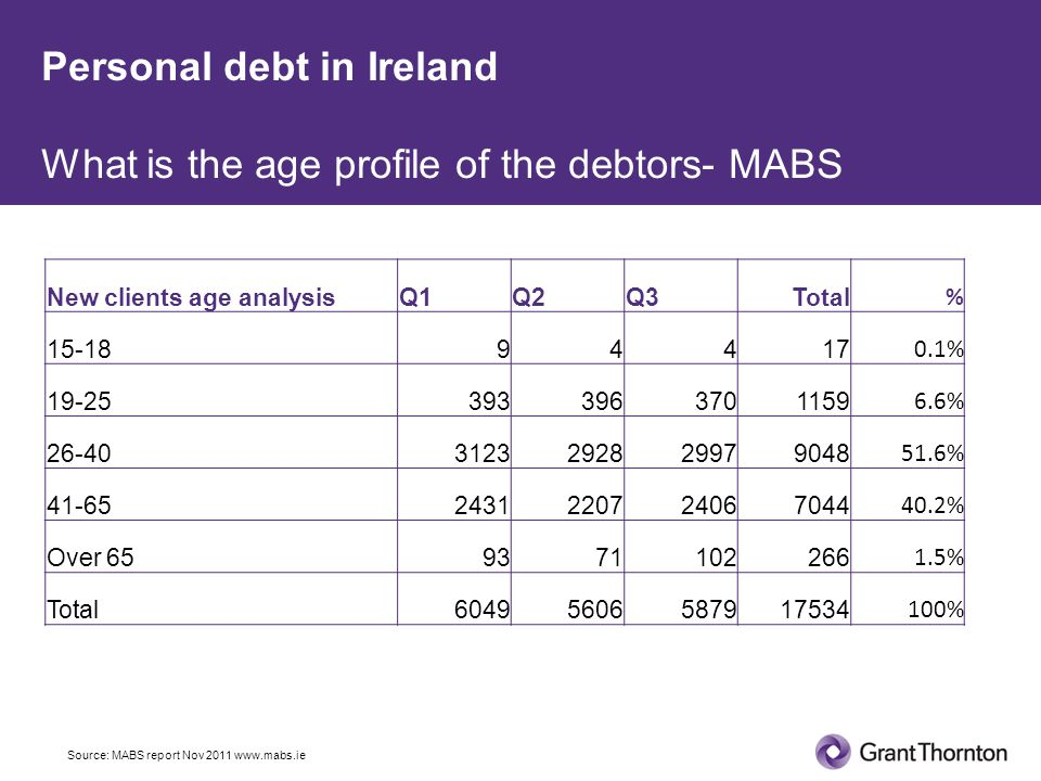 Personal debt in Ireland What is the age profile of the debtors- MABS New clients age analysisQ1Q2Q3Total % 15-1894417 0.1% 19-253933963701159 6.6% 26-403123292829979048 51.6% 41-652431220724067044 40.2% Over 659371102266 1.5% Total60495606587917534 100% Source: MABS report Nov 2011 www.mabs.ie