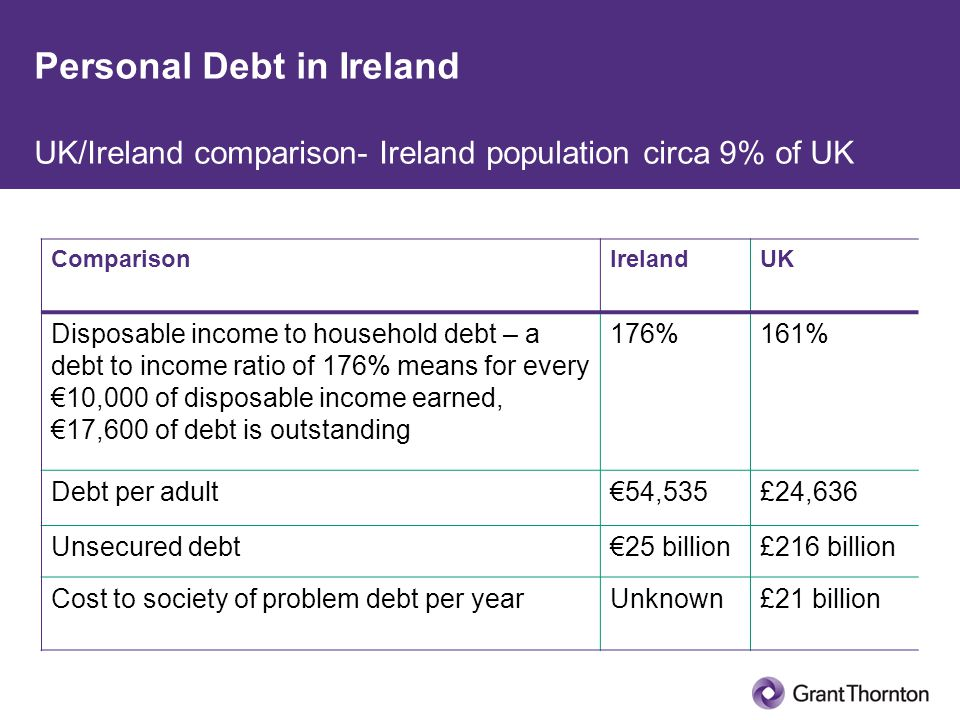 Personal Debt in Ireland UK/Ireland comparison- Ireland population circa 9% of UK ComparisonIrelandUK Disposable income to household debt – a debt to income ratio of 176% means for every €10,000 of disposable income earned, €17,600 of debt is outstanding 176%161% Debt per adult€54,535£24,636 Unsecured debt€25 billion£216 billion Cost to society of problem debt per yearUnknown£21 billion