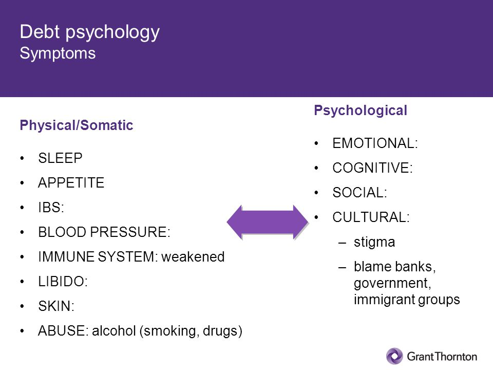 Debt psychology Symptoms Physical/Somatic SLEEP APPETITE IBS: BLOOD PRESSURE: IMMUNE SYSTEM: weakened LIBIDO: SKIN: ABUSE: alcohol (smoking, drugs) Psychological EMOTIONAL: COGNITIVE: SOCIAL: CULTURAL: –stigma –blame banks, government, immigrant groups