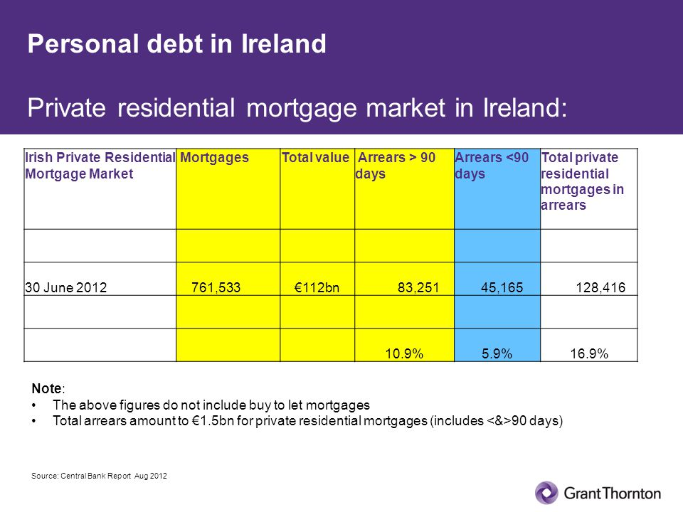 Personal debt in Ireland Private residential mortgage market in Ireland: Irish Private Residential Mortgage Market MortgagesTotal value Arrears > 90 days Arrears <90 days Total private residential mortgages in arrears 30 June 2012 761,533€112bn 83,251 45,165 128,416 10.9%5.9%16.9% Source: Central Bank Report Aug 2012 Note: The above figures do not include buy to let mortgages Total arrears amount to €1.5bn for private residential mortgages (includes 90 days)