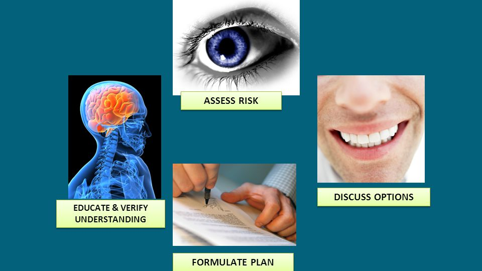 ASSESS RISK DISCUSS OPTIONS FORMULATE PLAN EDUCATE & VERIFY UNDERSTANDING