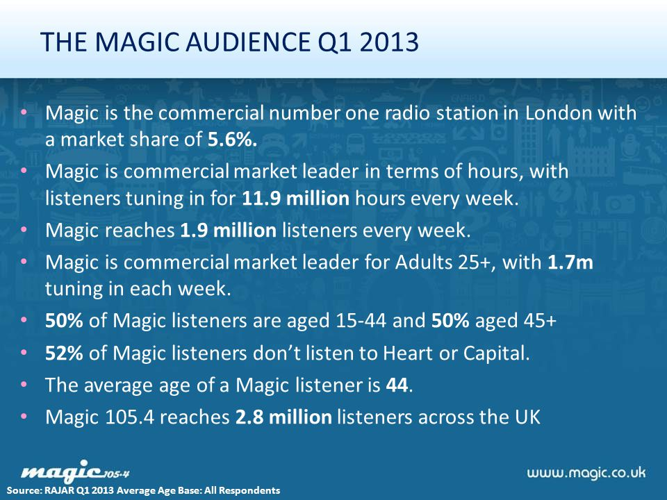 THE MAGIC AUDIENCE Q1 2013 Magic is the commercial number one radio station in London with a market share of 5.6%.