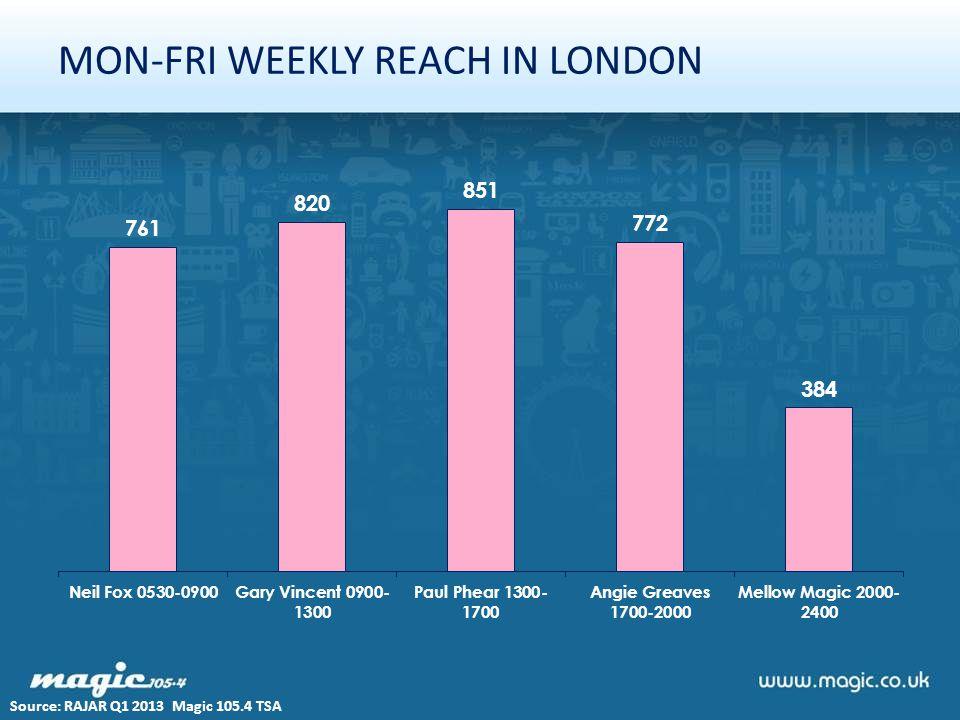 MON-FRI WEEKLY REACH IN LONDON Source: RAJAR Q1 2013 Magic 105.4 TSA