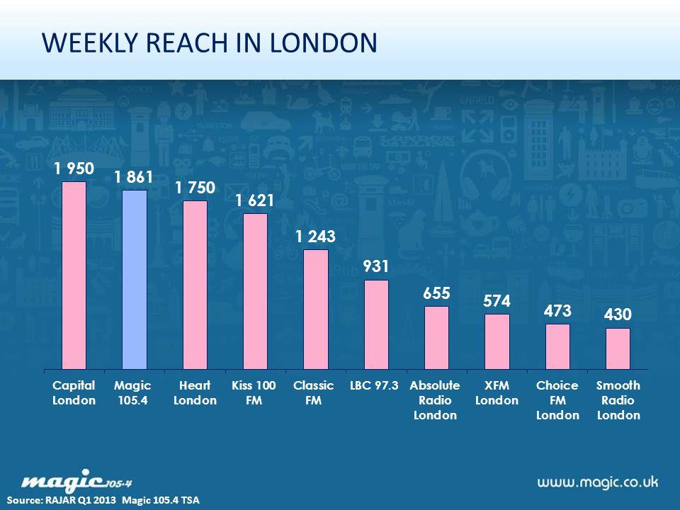 WEEKLY REACH IN LONDON Source: RAJAR Q1 2013 Magic 105.4 TSA