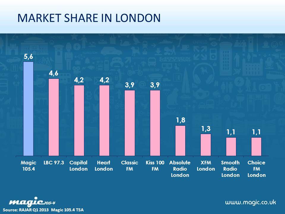 MARKET SHARE IN LONDON Source: RAJAR Q1 2013 Magic 105.4 TSA