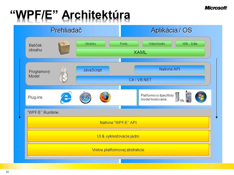 26 Prehliadač Aplikácia / OS Baliček obsahu XAML Programový Model WPF/E Runtime Plug-ins Platformovo špecifický model hostovania Platformovo špecifický model hostovania JavaScript C# / VB.NET Natívne API XML - DátaFontyVideo/AudioObrázky Natívne WPF/E API UI & vykresľovacie jadro Vrstva platformovej abstrakcie