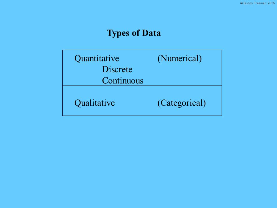 © Buddy Freeman, 2015 Types of DataQuantitative (Numerical) Discrete Continuous Qualitative (Categorical)