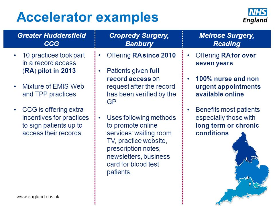 Accelerator examples Offering RA since 2010 Patients given full record access on request after the record has been verified by the GP Uses following methods to promote online services: waiting room TV, practice website, prescription notes, newsletters, business card for blood test patients.