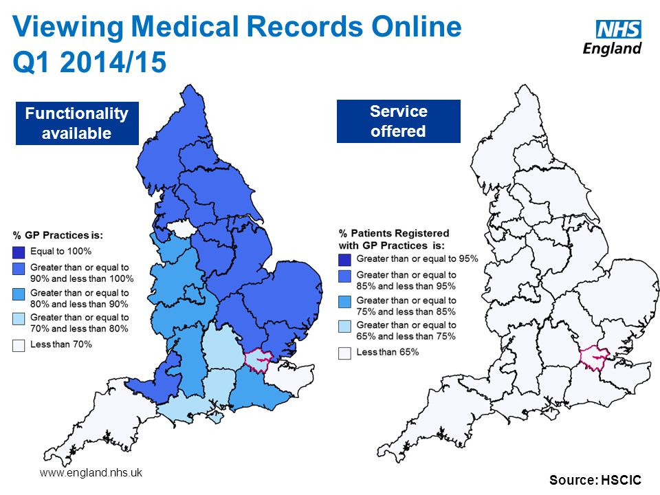Viewing Medical Records Online Q1 2014/15 Source: HSCIC Functionality available Service offered