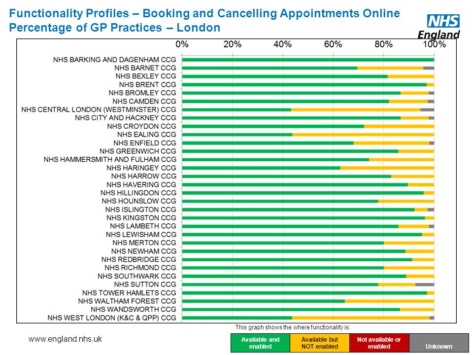 Functionality Profiles – Booking and Cancelling Appointments Online Percentage of GP Practices – London Available and enabled Available but NOT enabled Not available or enabled Unknown This graph shows the where functionality is: