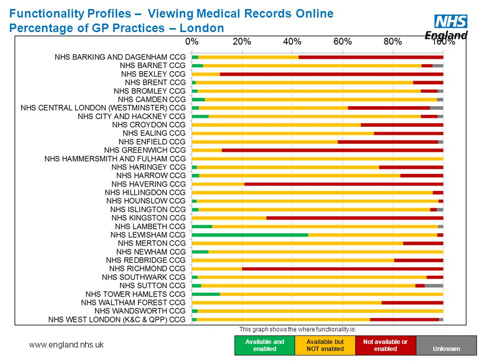 Functionality Profiles – Viewing Medical Records Online Percentage of GP Practices – London Available and enabled Available but NOT enabled Not available or enabled Unknown This graph shows the where functionality is: