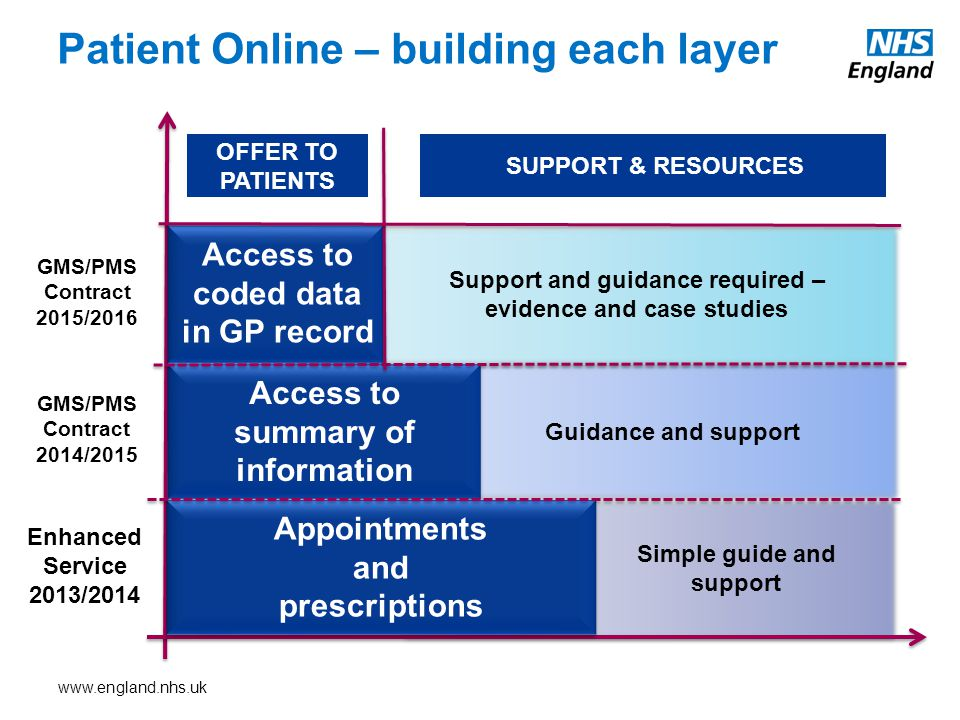 Patient Online – building each layer Access to summary of information Access to coded data in GP record Appointments and prescriptions Support and guidance required – evidence and case studies Guidance and support Simple guide and support OFFER TO PATIENTS SUPPORT & RESOURCES GMS/PMS Contract 2015/2016 GMS/PMS Contract 2014/2015 Enhanced Service 2013/2014