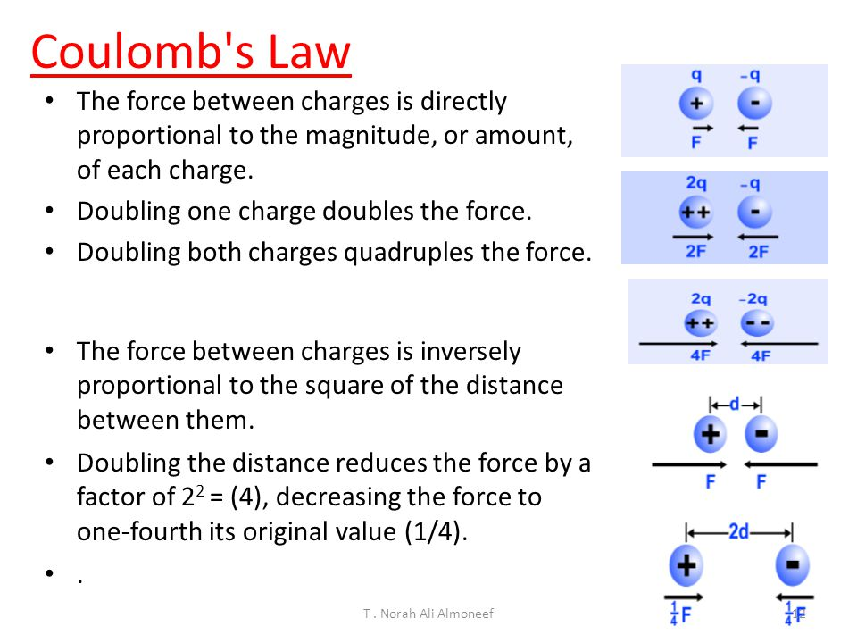 T. Norah Ali Almoneef11 Three point charges, q 1 = - 4 nC, q 2 = 5 nC, and q 3 = 3 nC, are placed as in the Fig.