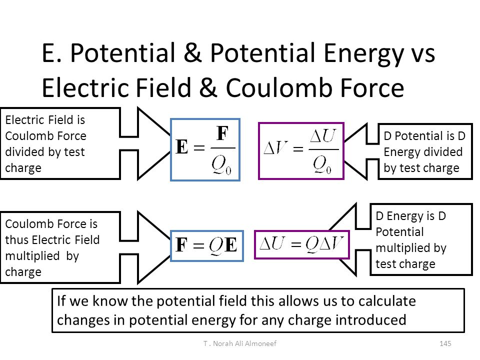 T. Norah Ali Almoneef144 If a negative charge is moved from point A to point B, its electric potential energy a ) Increases.b) decreases.c) doesn't ch