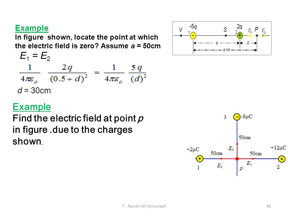 T. Norah Ali Almoneef45 Example In figure shown, locate the point at which the electric field is zero? Assume a = 50cm E 1 = E 2 d = 30cm Example Find