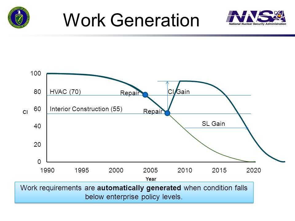 Work Generation 1990199520002005201020202015 Year 60 20 80 40 100 CI Work requirements are automatically generated when condition falls below enterpri