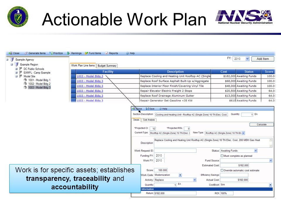Actionable Work Plan Work is for specific assets; establishes transparency, traceability and accountability Work is for specific assets; establishes t