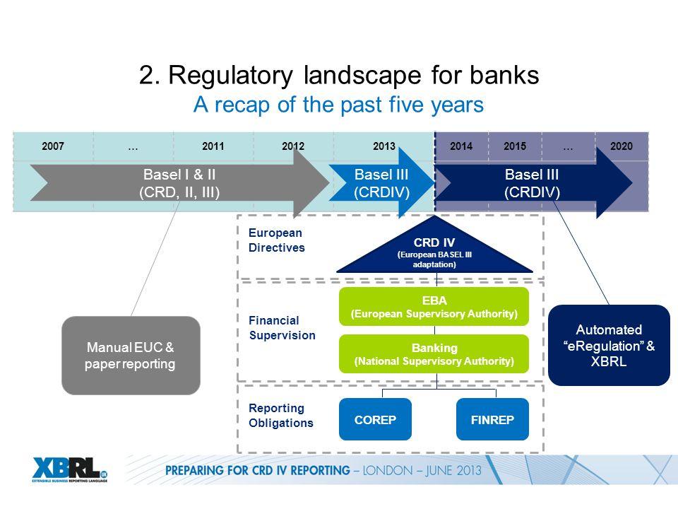 2007…20112012201320142015…2020 2. Regulatory landscape for banks A recap of the past five years CRD IV ( European BASEL III adaptation) EBA (European