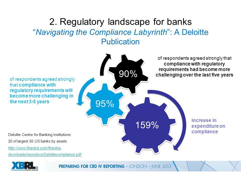 "2. Regulatory landscape for banks ""Navigating the Compliance Labyrinth"": A Deloitte Publication Deloitte Centre for Banking Institutions: 20 of larges"
