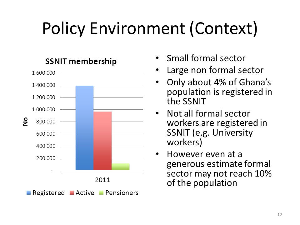 Policy Environment (Context) Small formal sector Large non formal sector Only about 4% of Ghana's population is registered in the SSNIT Not all formal sector workers are registered in SSNIT (e.g.