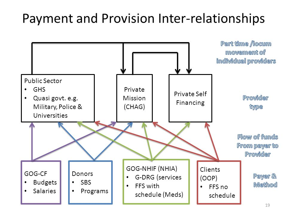 Payment and Provision Inter-relationships Public Sector GHS Quasi govt.