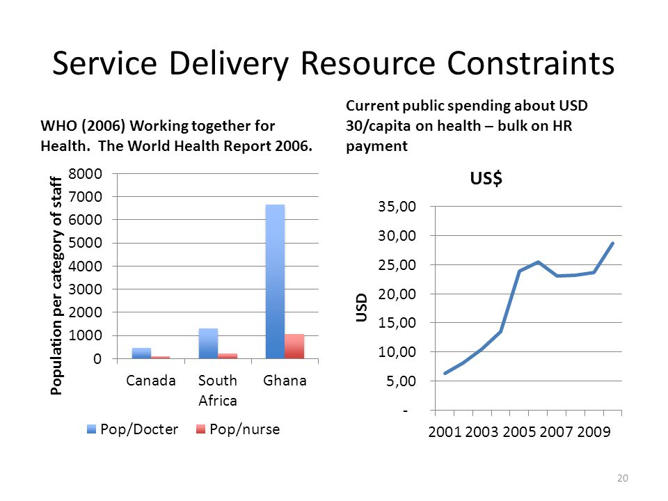 Service Delivery Resource Constraints WHO (2006) Working together for Health.