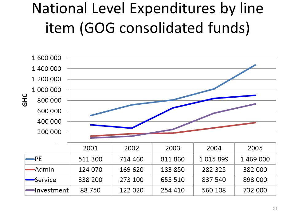 National Level Expenditures by line item (GOG consolidated funds) 21