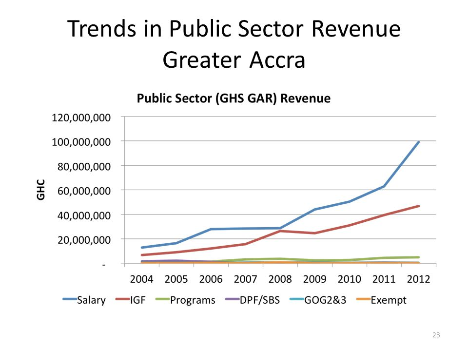 Trends in Public Sector Revenue Greater Accra 23