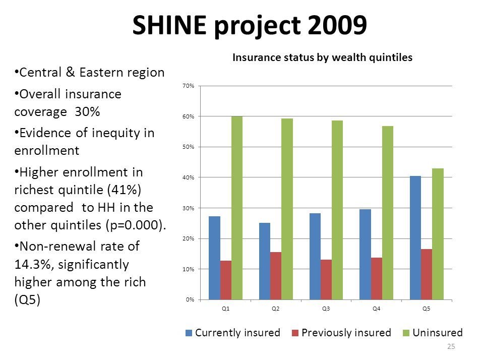 SHINE project 2009 Central & Eastern region Overall insurance coverage 30% Evidence of inequity in enrollment Higher enrollment in richest quintile (41%) compared to HH in the other quintiles (p=0.000).
