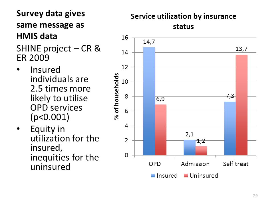 Survey data gives same message as HMIS data SHINE project – CR & ER 2009 Insured individuals are 2.5 times more likely to utilise OPD services (p<0.001) Equity in utilization for the insured, inequities for the uninsured 29