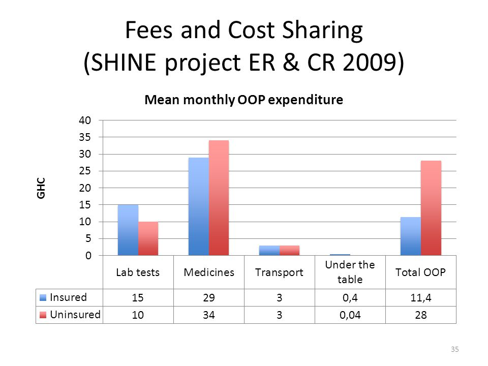 Fees and Cost Sharing (SHINE project ER & CR 2009) 35