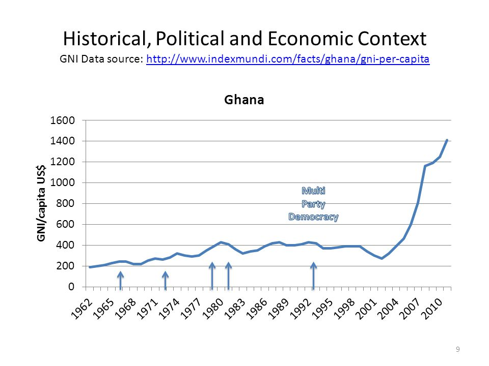 Historical, Political and Economic Context GNI Data source:   9