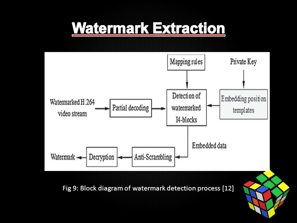 Fig 9: Block diagram of watermark detection process [12]