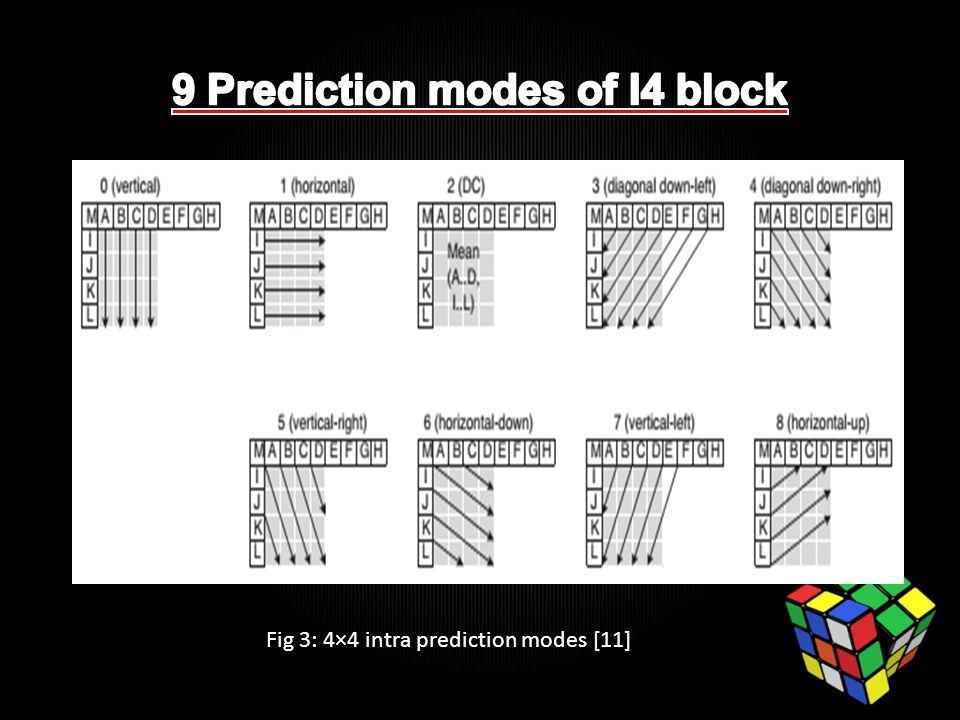 Fig 4: Prediction blocks, 4×4 modes 0−8 [17] Example of prediction modes for an I4 block