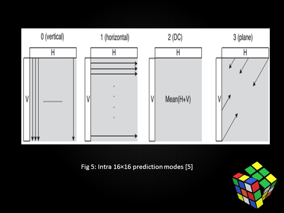 Fig 5: Intra 16×16 prediction modes [5]