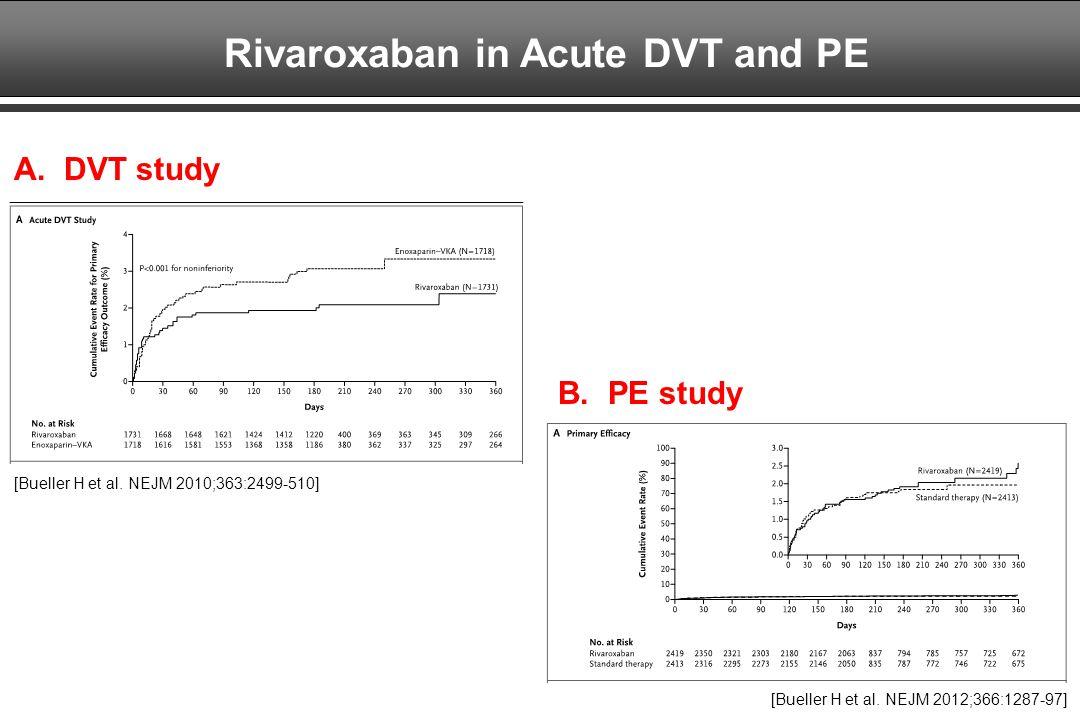 Rivaroxaban in Acute DVT and PE [Bueller H et al.NEJM 2010;363:2499-510] A.
