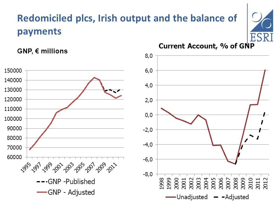 Redomiciled plcs, Irish output and the balance of payments GNP, € millions