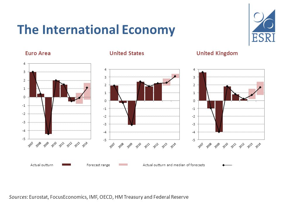 The International Economy Actual outturn Forecast range Actual outturn and median of forecasts Euro Area United States United Kingdom Sources: FocusEconomics, Eurostat, IMF, OECD, HM Treasury and Federal Reserve Sources: Eurostat, FocusEconomics, IMF, OECD, HM Treasury and Federal Reserve