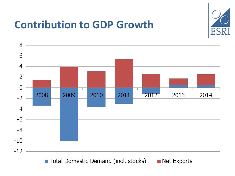 Contribution to GDP Growth