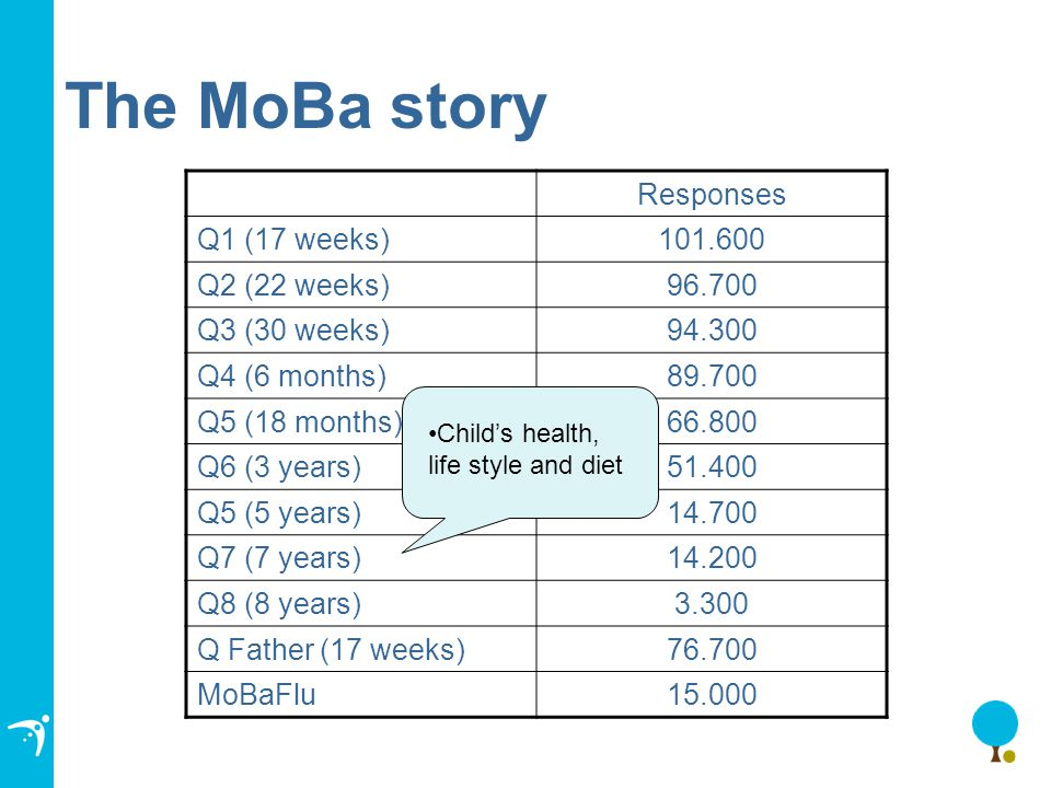 The MoBa story Responses Q1 (17 weeks)101.600 Q2 (22 weeks)96.700 Q3 (30 weeks)94.300 Q4 (6 months)89.700 Q5 (18 months)66.800 Q6 (3 years)51.400 Q5 (5 years)14.700 Q7 (7 years)14.200 Q8 (8 years)3.300 Q Father (17 weeks)76.700 MoBaFlu15.000 Child's health, life style and diet