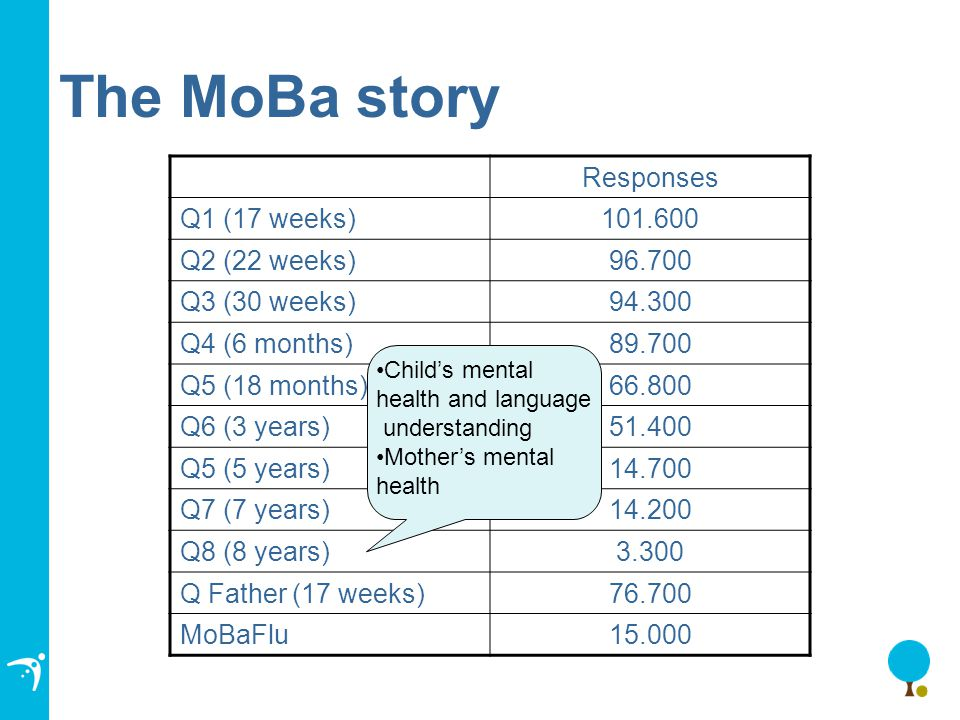 The MoBa story Responses Q1 (17 weeks)101.600 Q2 (22 weeks)96.700 Q3 (30 weeks)94.300 Q4 (6 months)89.700 Q5 (18 months)66.800 Q6 (3 years)51.400 Q5 (5 years)14.700 Q7 (7 years)14.200 Q8 (8 years)3.300 Q Father (17 weeks)76.700 MoBaFlu15.000 Child's mental health and language understanding Mother's mental health
