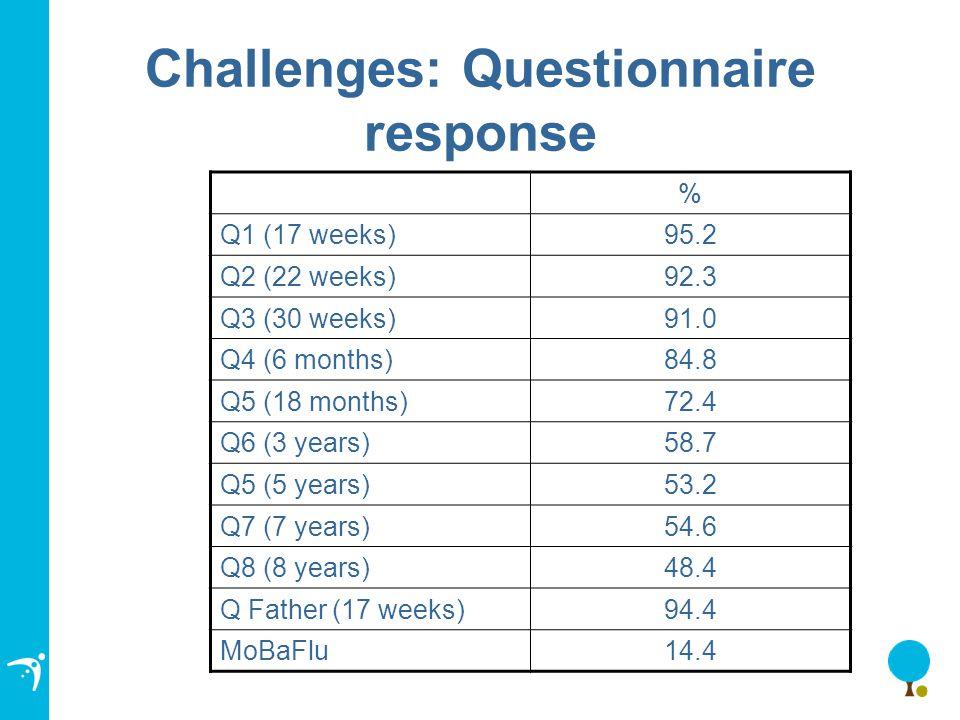 Challenges: Questionnaire response % Q1 (17 weeks)95.2 Q2 (22 weeks)92.3 Q3 (30 weeks)91.0 Q4 (6 months)84.8 Q5 (18 months)72.4 Q6 (3 years)58.7 Q5 (5 years)53.2 Q7 (7 years)54.6 Q8 (8 years)48.4 Q Father (17 weeks)94.4 MoBaFlu14.4