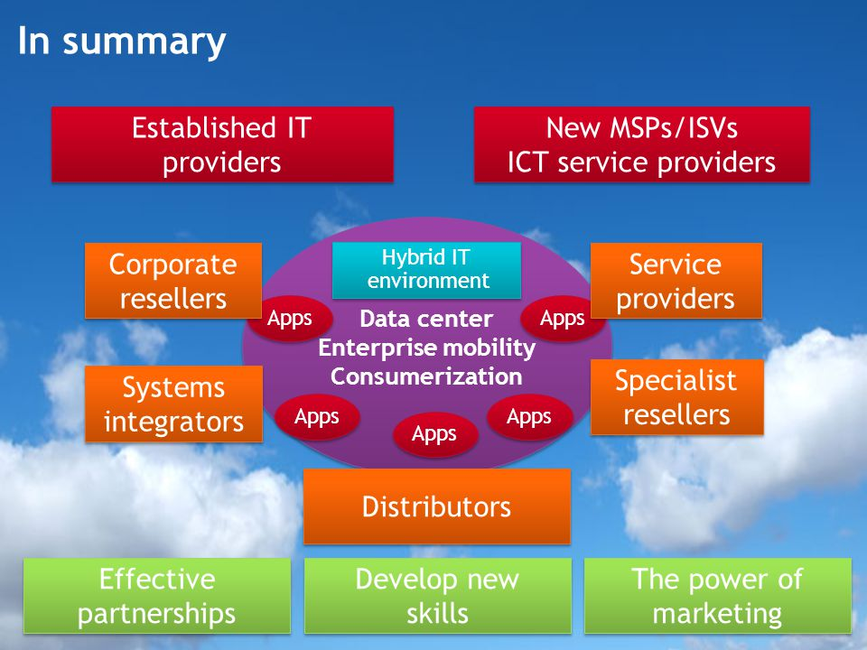 New MSPs/ISVs ICT service providers New MSPs/ISVs ICT service providers In summary Established IT providers Data center Enterprise mobility Consumerization Data center Enterprise mobility Consumerization Systems integrators Specialist resellers Distributors Effective partnerships Develop new skills The power of marketing Hybrid IT environment Apps Corporate resellers Service providers