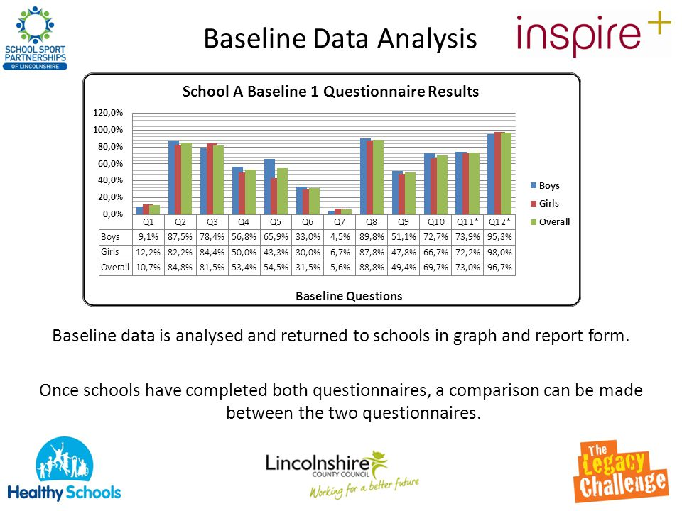 Baseline Data Analysis Baseline data is analysed and returned to schools in graph and report form. Once schools have completed both questionnaires, a