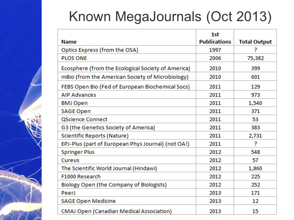 Academic Publishing is Evolving… Known MegaJournals (Oct 2013)