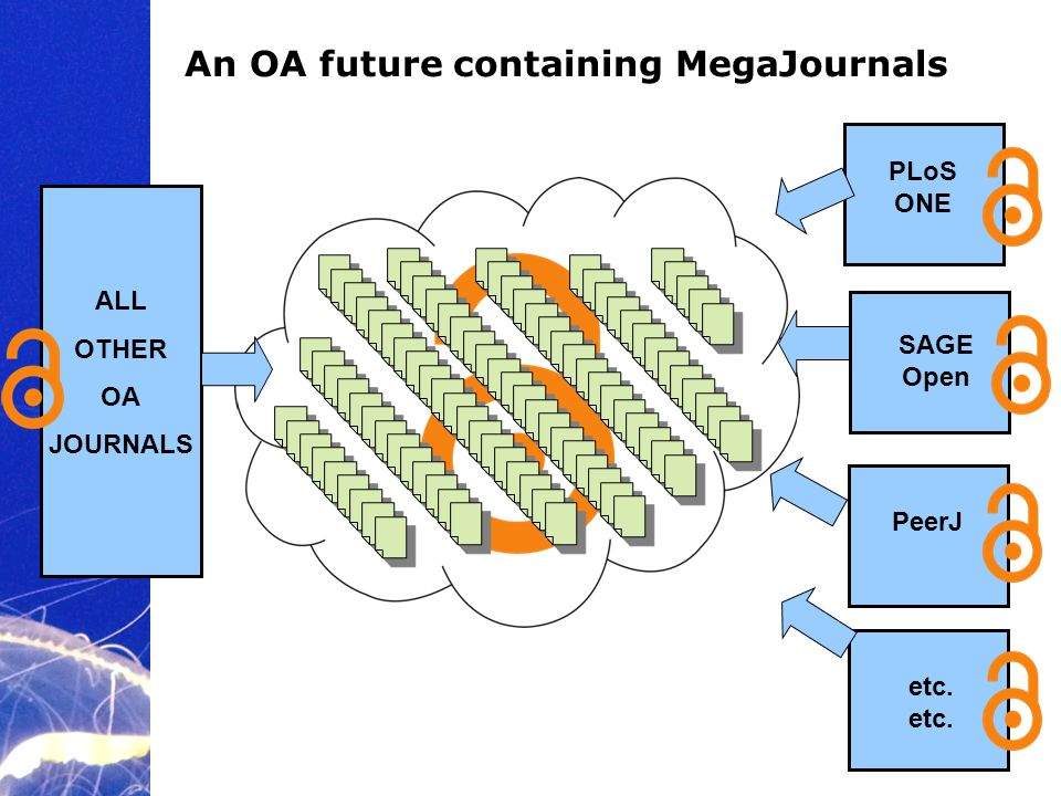 Academic Publishing is Evolving… An OA future containing MegaJournals PLoS ONE SAGE Open PeerJ ALL OTHER OA JOURNALS etc.